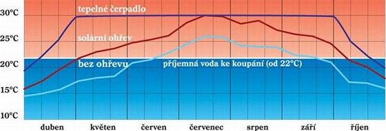 Teplota vody s čerpadlem